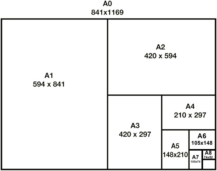 Paperiformaatit ja mitat